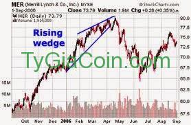 Rising-wedge